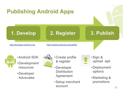 android 101 writing and publishing android applications - Publish Android App