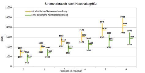 Stromverbrauch 1 Personen Haushalt 2991 by Durchschnittlicher Stromverbrauch Solarautonomie
