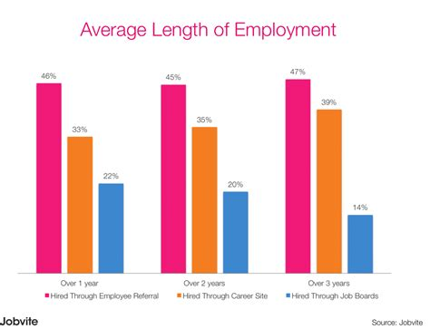 average of which new hires stay the jobvite