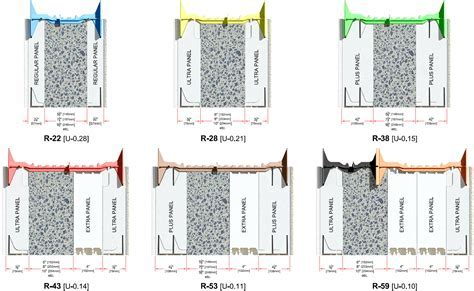 Quad Lock Insulated Concrete Forms = Better Buildings