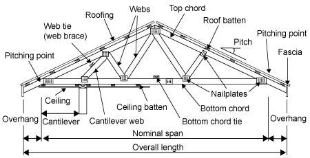 warehouse layout terminology shed roof diagram shed free image about wiring diagram