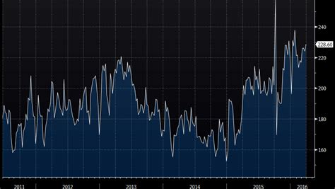 Http Www Mba Mypurchases by Us Mba Mortgage Applications 1 0 Vs 3 3 Prior