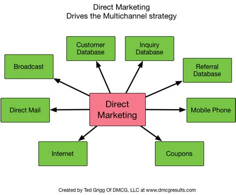 Dgil Marketing Think Like There Is No Box Oleh Ahmad Bambang marketers don t understand what direct marketing does direct marketing consultant