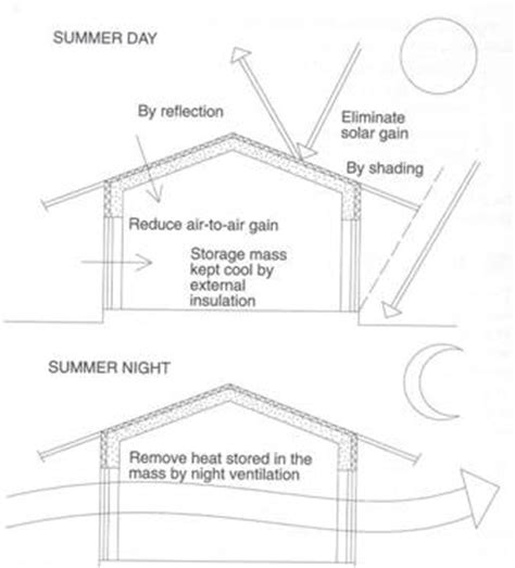 design guidelines for hot and dry climate climate design