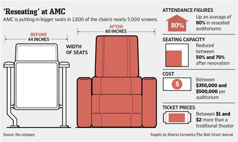 Regal Ronkonkoma Recliners by Now At The Fully Reclining Seats Wsj