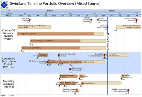 Swimlane Timeline Template object moved
