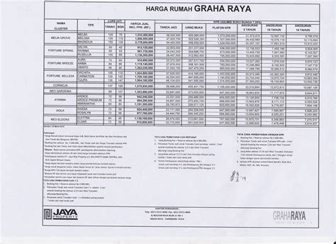 Fortune Belleza Graha Raya graha raya estate price list per 03 maret 2014