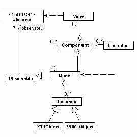le diagramme de composant uml diagramme uml du composant mvc scientific diagram