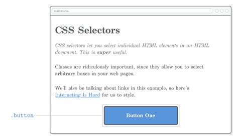 css div class css selectors tutorial html css is