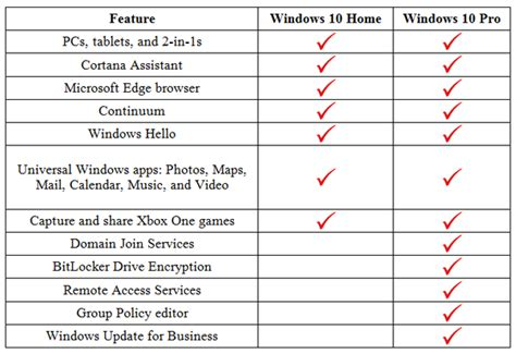 is there any difference between windows 10 and windows 10