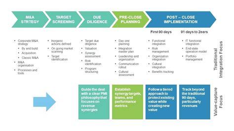 Post Merger Integration Plan Template Acquisition Integration Checklist Template