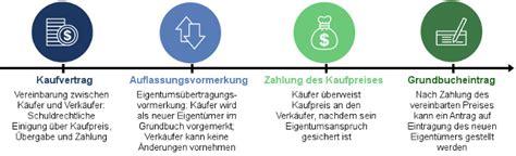 Was Kostet Grundbuchauszug by Grundbuch Details Und Kosten Beim Grundbucheintrag 2018