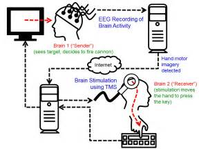 How Does Connected Careers Work Human Brain To Brain Interface Allows Remote