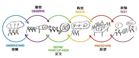 design thinking yes and coach 设计思维 innovation management
