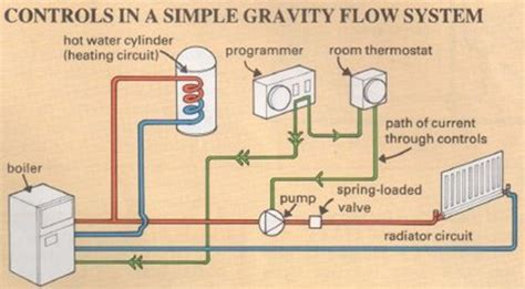 Wiring diagram for gravity water and pumped central heating wiring diagram pumped central heating gravity water image collections diagram sle and water diagram wiring get free image about wiring diagram asfbconference2016 Image collections