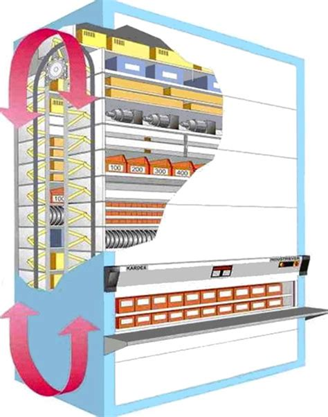 Rotating Shelf System by Product Name Lift Storage System Description