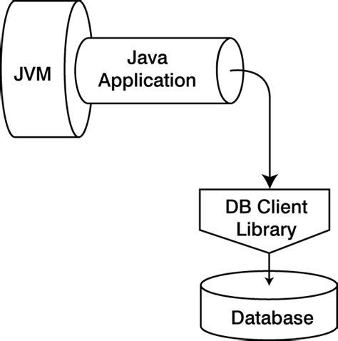 tutorial java jdbc com mysql jdbc driver api images frompo 1