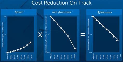 chip cost intel hints at new 2 5 year tick tock tock cadence confirms 14nm kaby lake