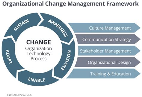 coaching and mentoring a framework for fostering organizational change books change initiative sdlc partners