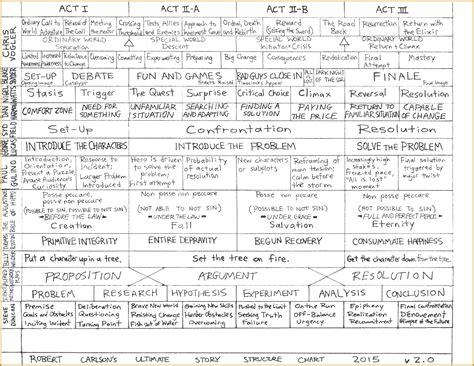 beat sheet template 5 screenplay beat sheet template fabtemplatez