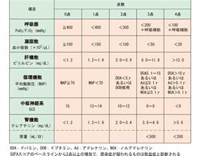 sofa score sofaスコア 重要臓器の障害程度を評価するための指標 看護roo カンゴルー