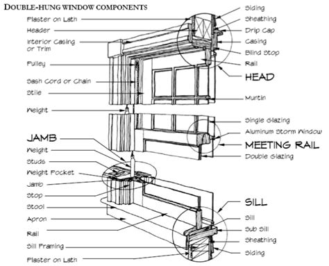 vinyl window parts diagram window parts window diagram pictures to pin on