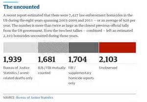 Significantly undercounts the number of citizens killed by police
