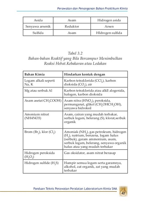 Panduan Praktikum Kimia buku perawatan alat lab kimia
