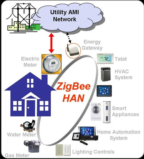 zigbee technology architecture applications