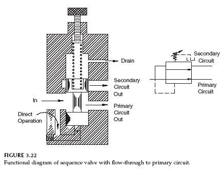 hydraulic valve diagram power steering hydraulic circuit schematic power free