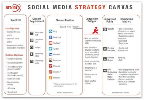 plan social media social media strategy canvas google search business