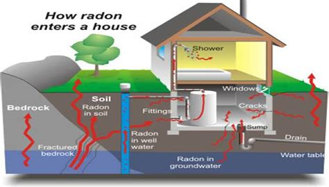 how to level a house january is national radon action month nationalsafety s