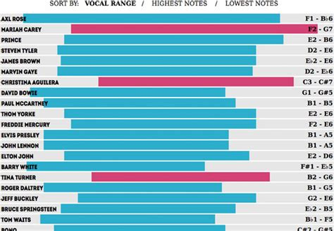 best vocal range vocal ranges of the world s greatest singers