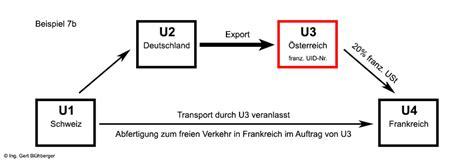 Rechnung Schweiz Lieferung Frankreich Reihengesch 228 Fte Aus Deutscher Sicht