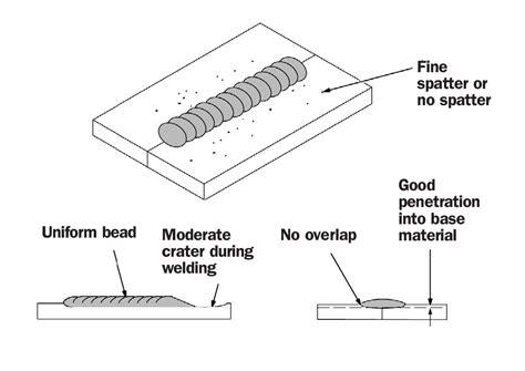welding bead definition mig welding tricks tips and proper techniques custom