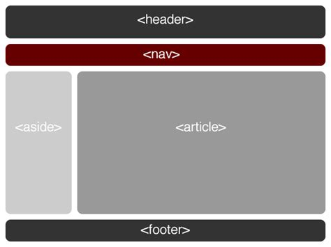 div tag position positioning in html with div tags brothers tech