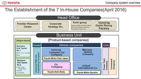 products of toyota company cv company briefing toyota global newsroom