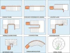 Types Of Architectural Plans stair shapes an architect explains architecture ideas