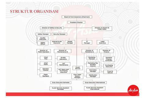membuat struktur organisasi efektif mari mengenal profile maskapai penerbangan air asia live