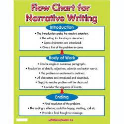 A Level Essay Writing Tips by Flow Chart For Narrative Writing Chart Scholar S Choice Day School Ideas