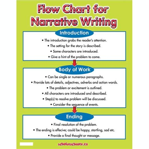 essay structure ks2 flow chart for narrative writing chart scholar s choice