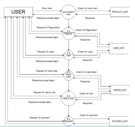 flowchart ordering system ordering system flowchart create a flowchart