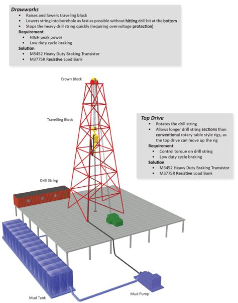 land rig layout pdf bonitron oil industry solutions 615 244 2825