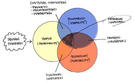design thinking non profit twelve business models for social enterprise innovation