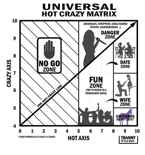 dating chart hot crazy the hot crazy matrix hunting for unicorns shameless pride