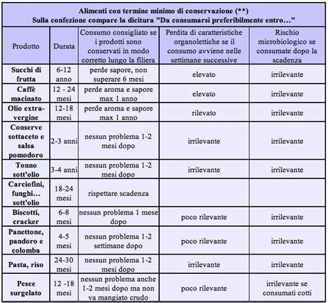 temperatura conservazione alimenti scadenza e termine minimo conservazione i consigli