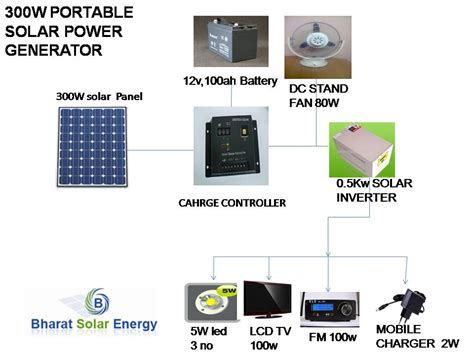 solar power generator for home price in india