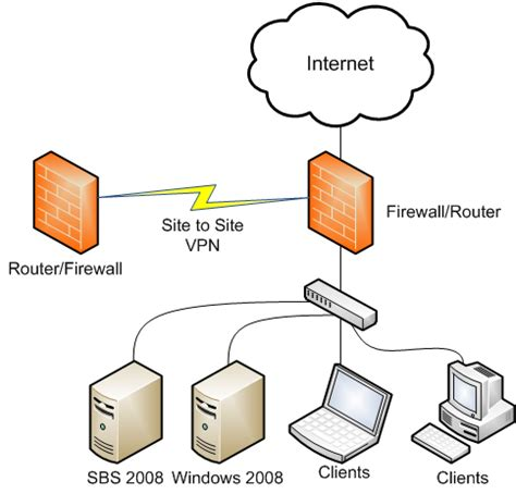 network layout and hardware configuration sbs 2008 supported networking topology the windows