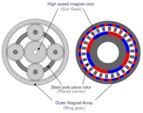 types of magnetic gears magnets by hsmag event reports yorkshire automobile division centre