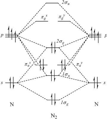 mot diagram of oxygen molecular orbital theory discrepancy in mo diagrams for
